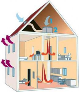 VPI Ventilation Par Insufflation AFPAH Agence Française De La - Ventilation d une maison